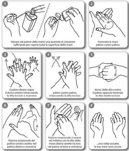 Corretta igienizzazione mani